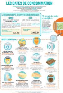 date de consommation aliment